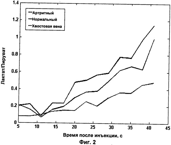 Применение магнитно-резонансной визуализирующей среды, содержащей гиперполяризованный 13с-пируват, для обнаружения воспаления или инфекции