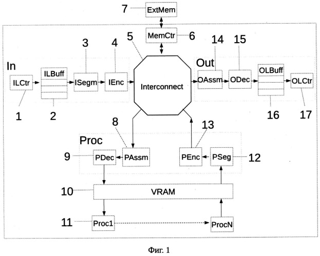 Способ и устройство ввода, обработки и вывода видеоизображения