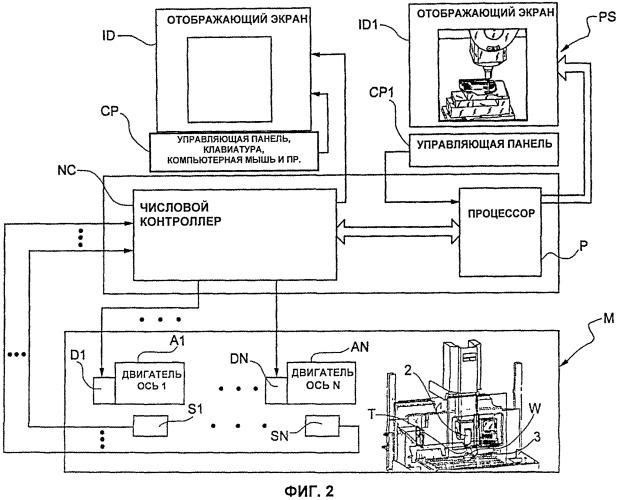 Система для прогнозирующего управления и виртуального отображения для станка с числовым программным управлением