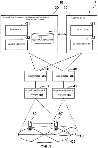 Система измерения положения, устройство обеспечения информации о положении, устройство администрирования информации о положении и способ измерения положения