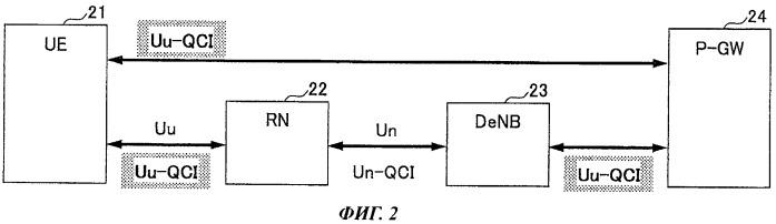 Ретрансляционная станция для ретрансляции сигнала между пользовательским устройством и базовой станцией и способ ретрансляции сигнала