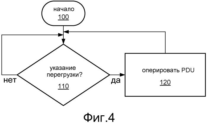 Управление перегрузкой в сети связи