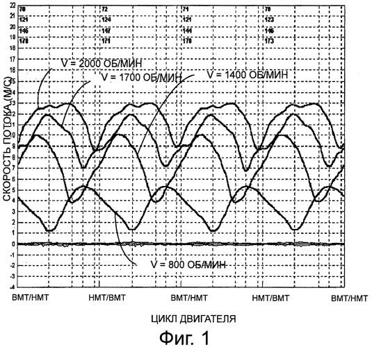 Способ обработки сигнала, поступающего от расходомера измерения расхода газов в двигателе внутреннего сгорания