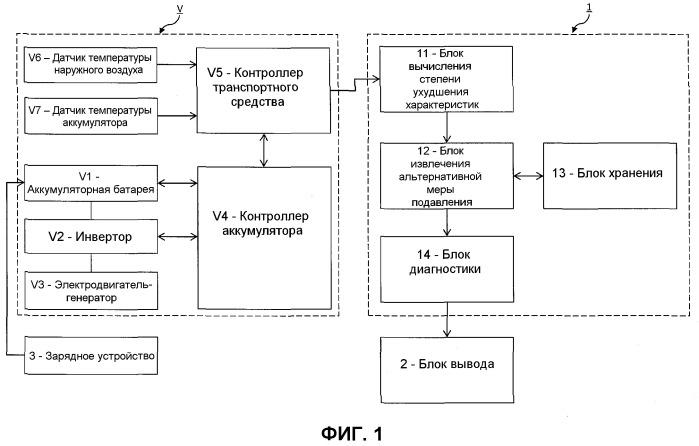 Устройство диагностики аккумулятора транспортного средства