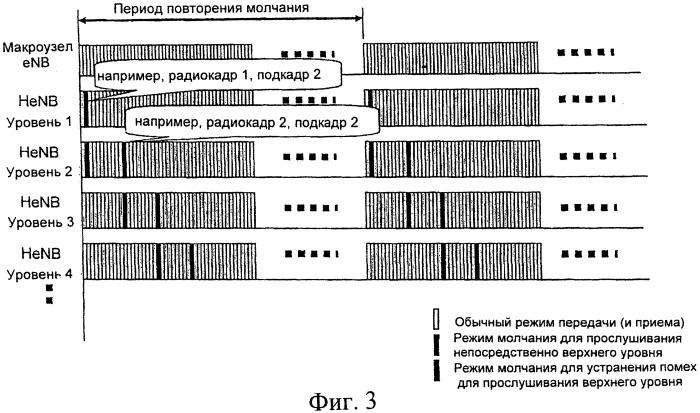 Слепое обнаружение домашнего усовершенствованного узла в (henb) для иерархической конфигурации