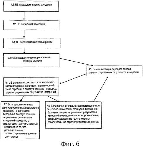 Способ и устройство для передачи отчетов с информацией о результатах измерений