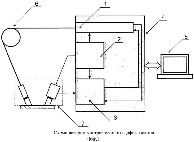 Лазерный ультразвуковой дефектоскоп