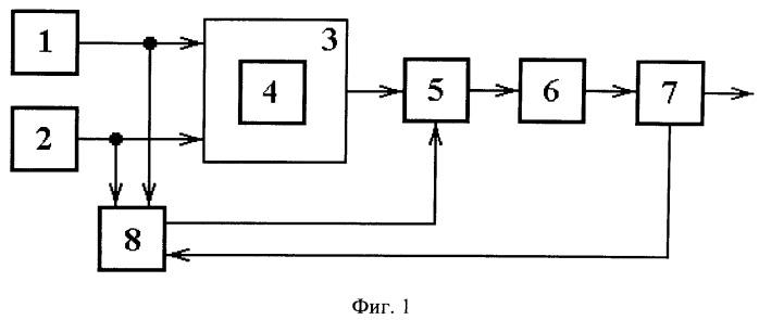 Способ измерения параметров наноразмерных магнитных пленок