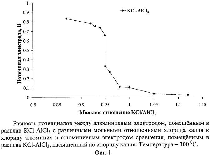 Способ контроля основных компонентов хлоралюминатного расплава