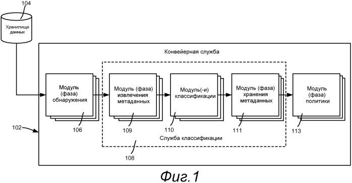 Конвейер классификации данных, включающий в себя правила автоматической классификации
