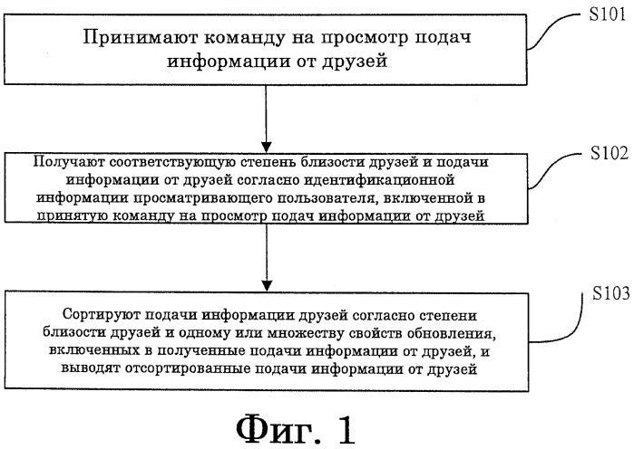Способ, система и сервер для управления подачей информации от друзей в сети