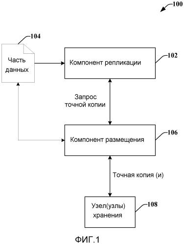 Динамическое размещение данных точных копий