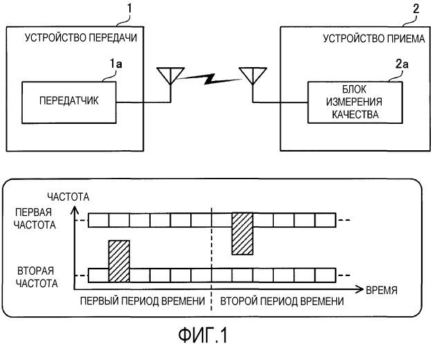 Устройство передачи, устройство приема и способ передачи данных