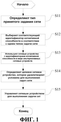 Способ и устройство для реализации когнитивной сети