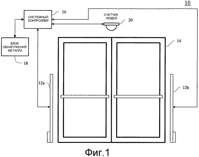 Система обнаружения металла с интегрированной системой направленного действия подсчета людей
