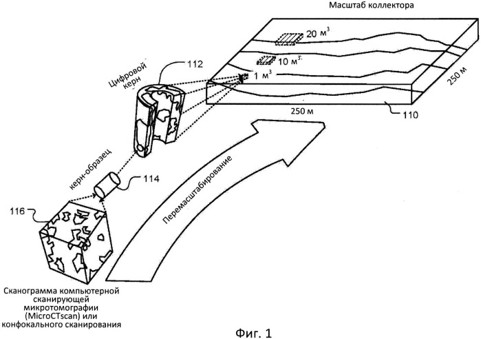 Способ определения репрезентативных элементов площадей и объемов в пористой среде