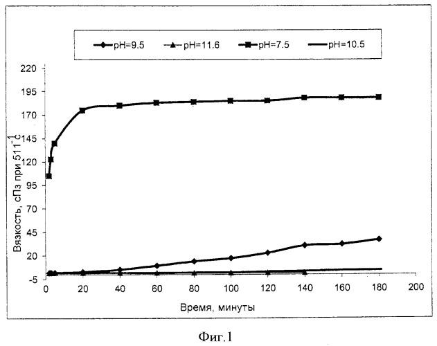 Полимерная жидкость с инициируемым загустеванием для закачивания в пласт и способы ее применения