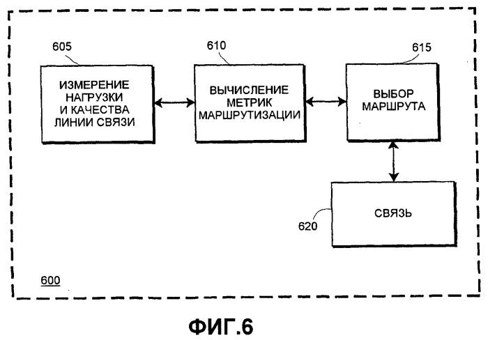 Выбор маршрута в беспроводных сетях