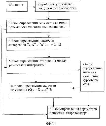 Способ измерения изменения курсового угла движения источника зондирующих сигналов
