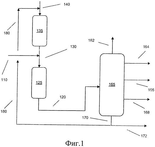 Гидрообработка сырья с интервалом температур кипения газойля