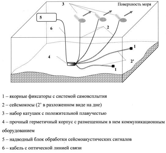 Устройство для укладки сейсмокос на морское дно для сейсмоакустического мониторинга