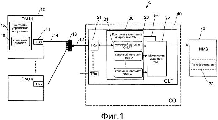 Мониторинг потребления энергии в оптических сетях доступа
