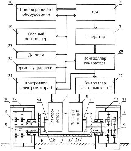 Гусеничная машина с гидростатической или электромеханической трансмиссией