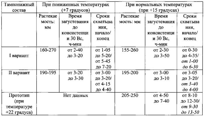 Тампонажный состав для цементирования обсадных колонн в условиях нормальных и пониженных температур (варианты)