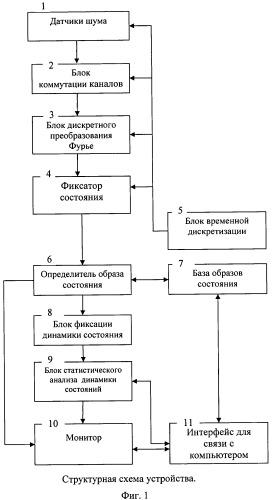 Устройство для диагностики и контроля технического состояния механизмов транспортных и стационарных систем