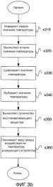 Способ и устройство, относящееся к дозирующему устройству системы scr