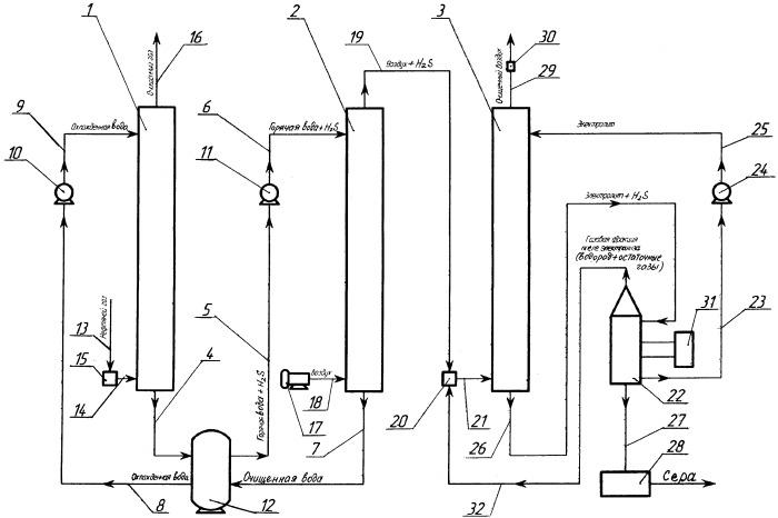 Способ очистки нефтяного газа от сероводорода