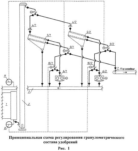 Способ регулирования процесса гранулирования фосфорсодержащих удобрений