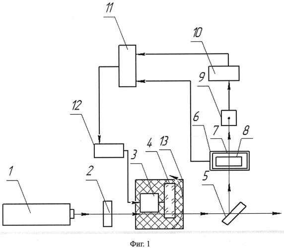Устройство управления параметрами оптического излучения
