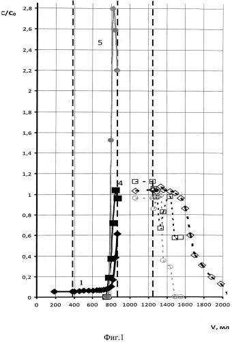 Способ извлечения редкоземельных элементов из экстракционной фосфорной кислоты
