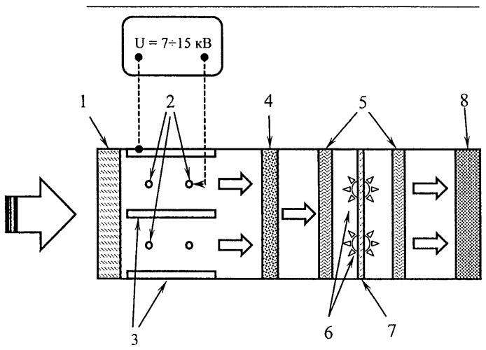 Способ комбинированной плазмо-фотохимической очистки воздуха
