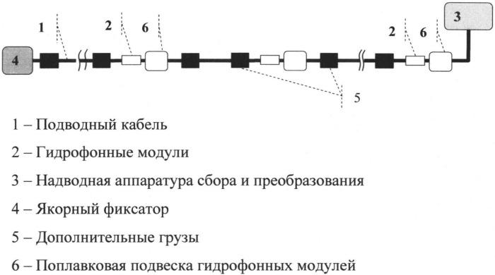 Донная кабельная антенна для мониторинга сейсмоакустической эмиссии на шельфе