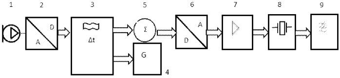Система активного шумоподавления с ультразвуковым излучателем