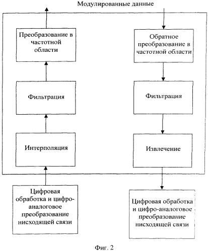 Способ и устройство обработки сигналов для стороны базовой станции стандарта долговременного развития (lte)