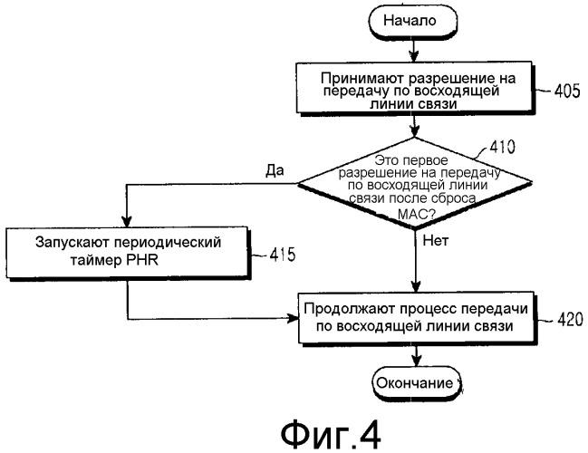 Способ и устройство для передачи сообщения о запасе мощности пользовательского оборудования станции в системе беспроводной связи