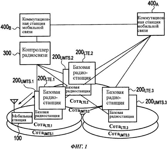 Способ мобильной связи (варианты), коммутационная станция мобильной связи и мобильная станция