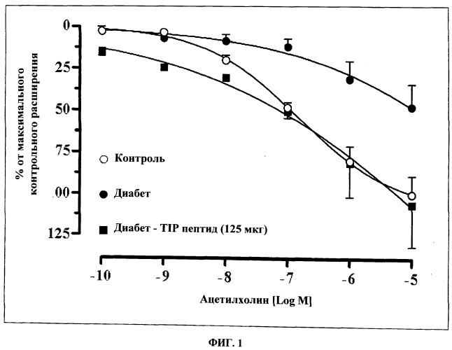 Лечение сосудистых осложнений диабета