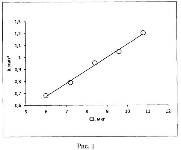 Способ определения функциональной активности компонента сз комплемента человека