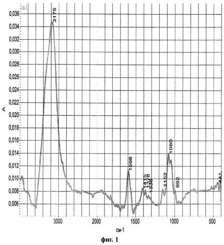 Материал медицинского назначения матрексин на основе полиакриламидного гидрогеля и способ его получения (варианты)