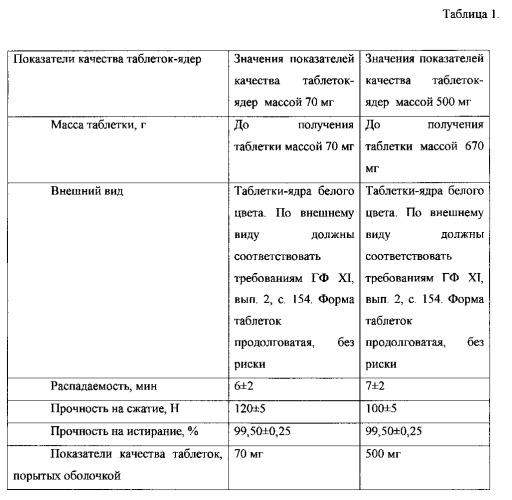 Фармацевтическая композиция в твердой форме с анальгетической активностью