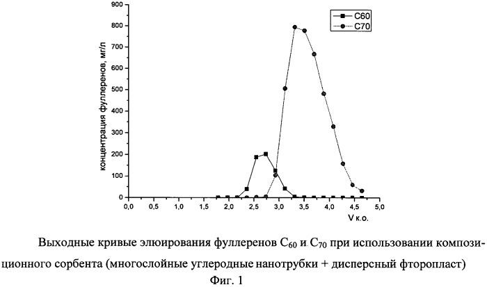 Способ получения сорбента для хроматографического разделения фуллеренов