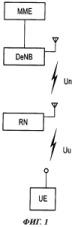 Способ мобильной связи и базовая радиостанция