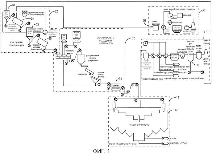 Способ и система производства железа прямого восстановления и/или жидкого чугуна с использованием бурого угля