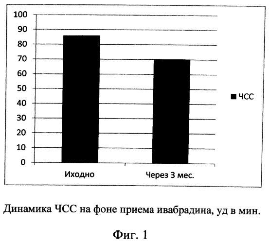 Способ профилактики антрациклиновой кардиотоксичности у больных раком молочной железы