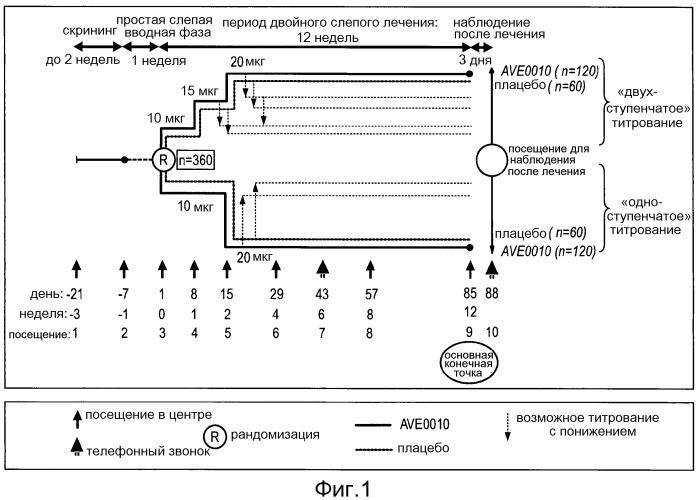 Применение ave0010 для производства лекарственного средства для лечения сахарного диабета 2 типа