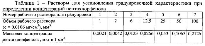 Способ количественного определения пентахлорфенола в крови методом газохроматографического анализа